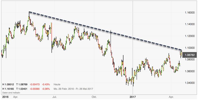 Euro dreht vor 1.10 ab - Tageschart
