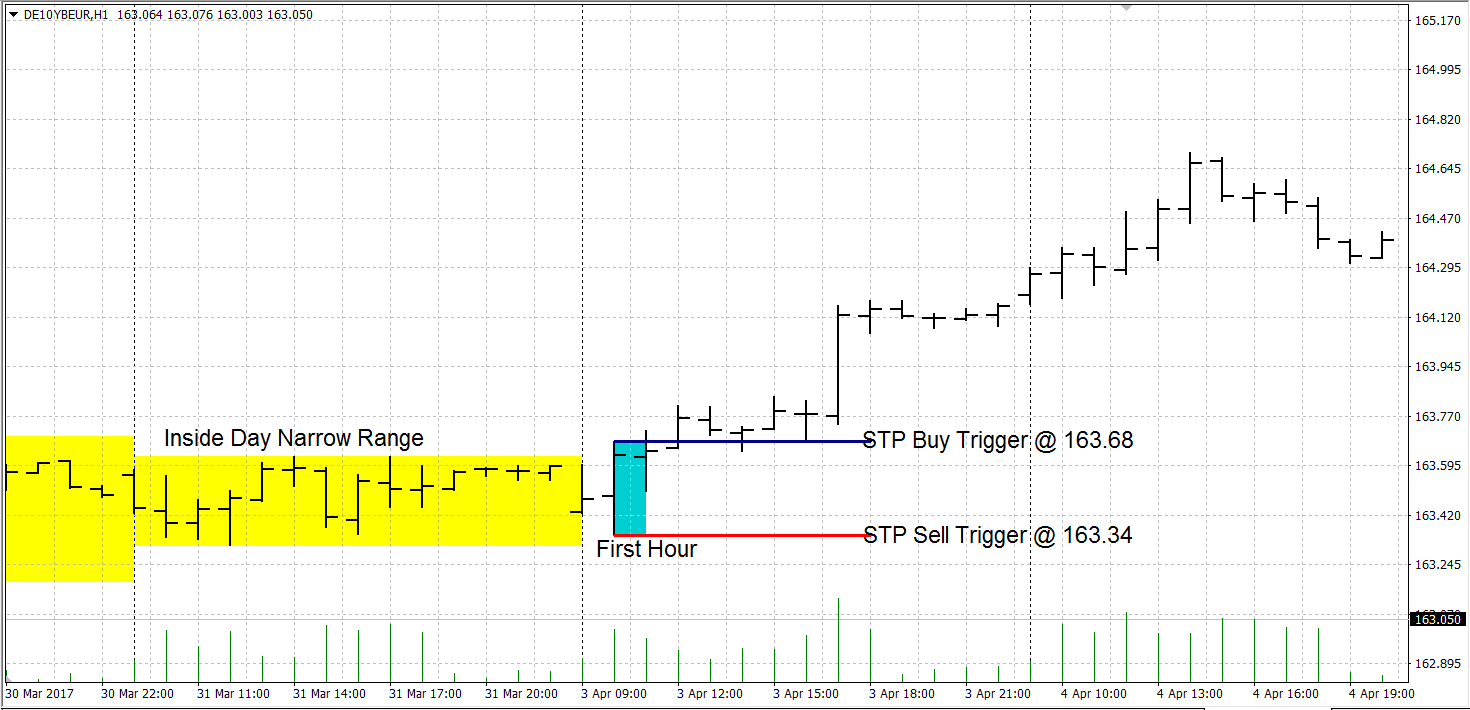 Trading The Opening Range Breakout