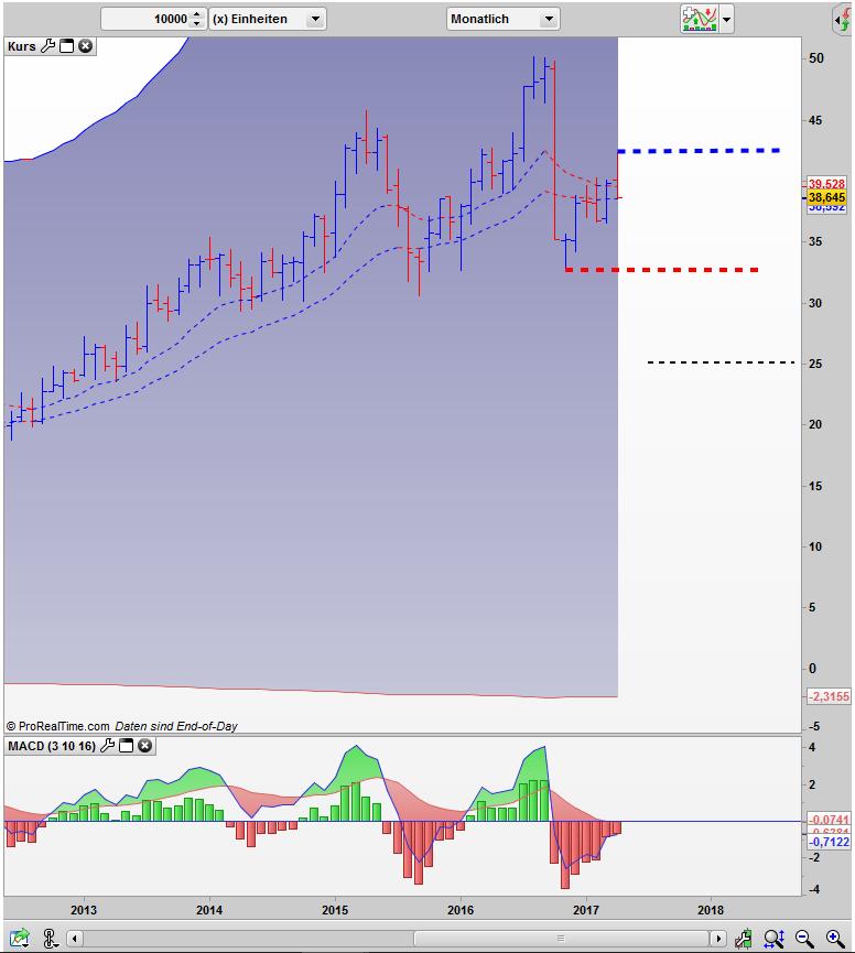 GEA Group AG im Monats Bar Chart ABCD Pattern?