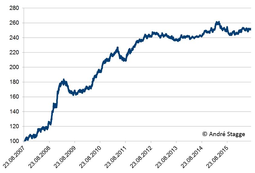 Ergebnis der Zinsdifferenz im EURUSD