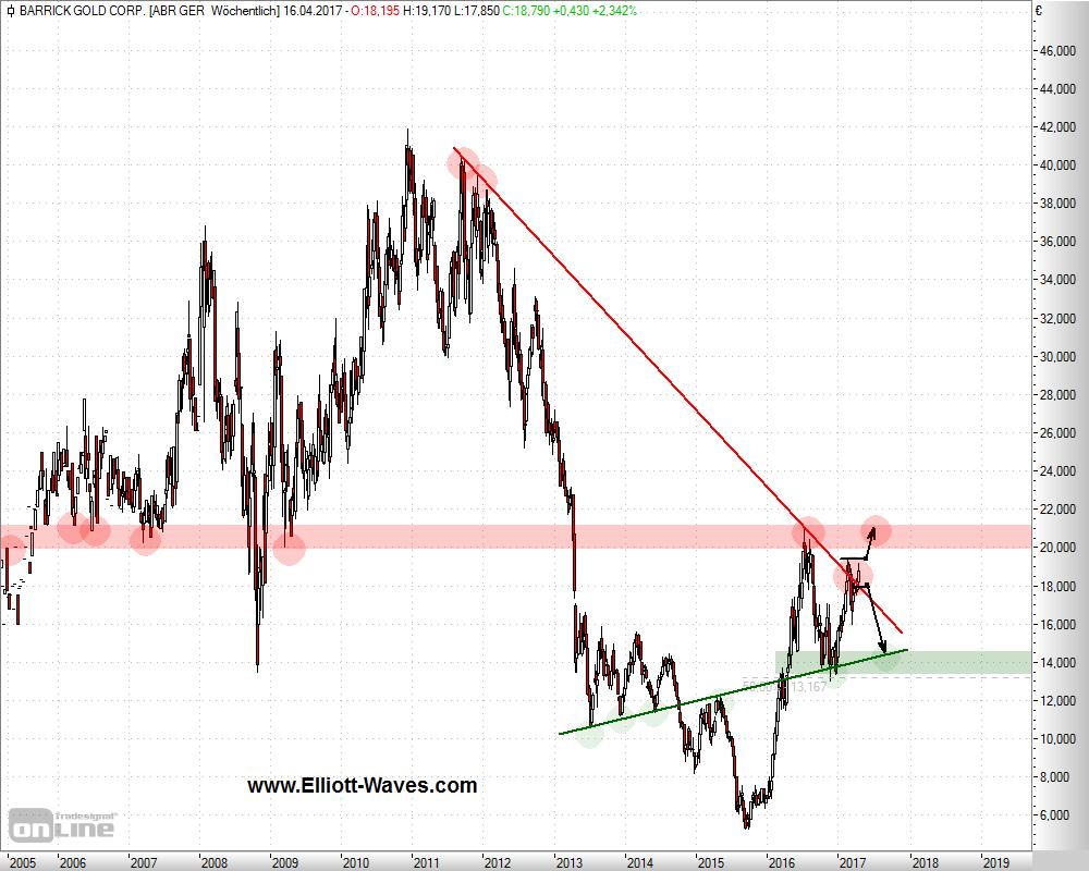 Barrick Gold mit Nachholpotenzial im Chart