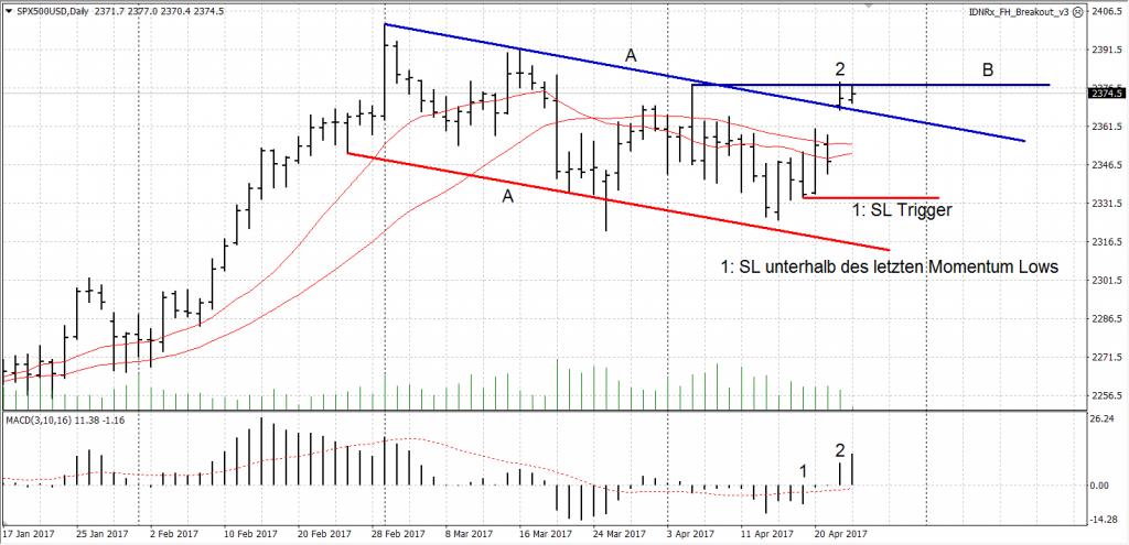 S&P 500 mit Flagge im Chart