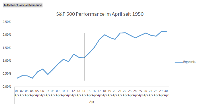 S&P im 500 Statistik Performance im April