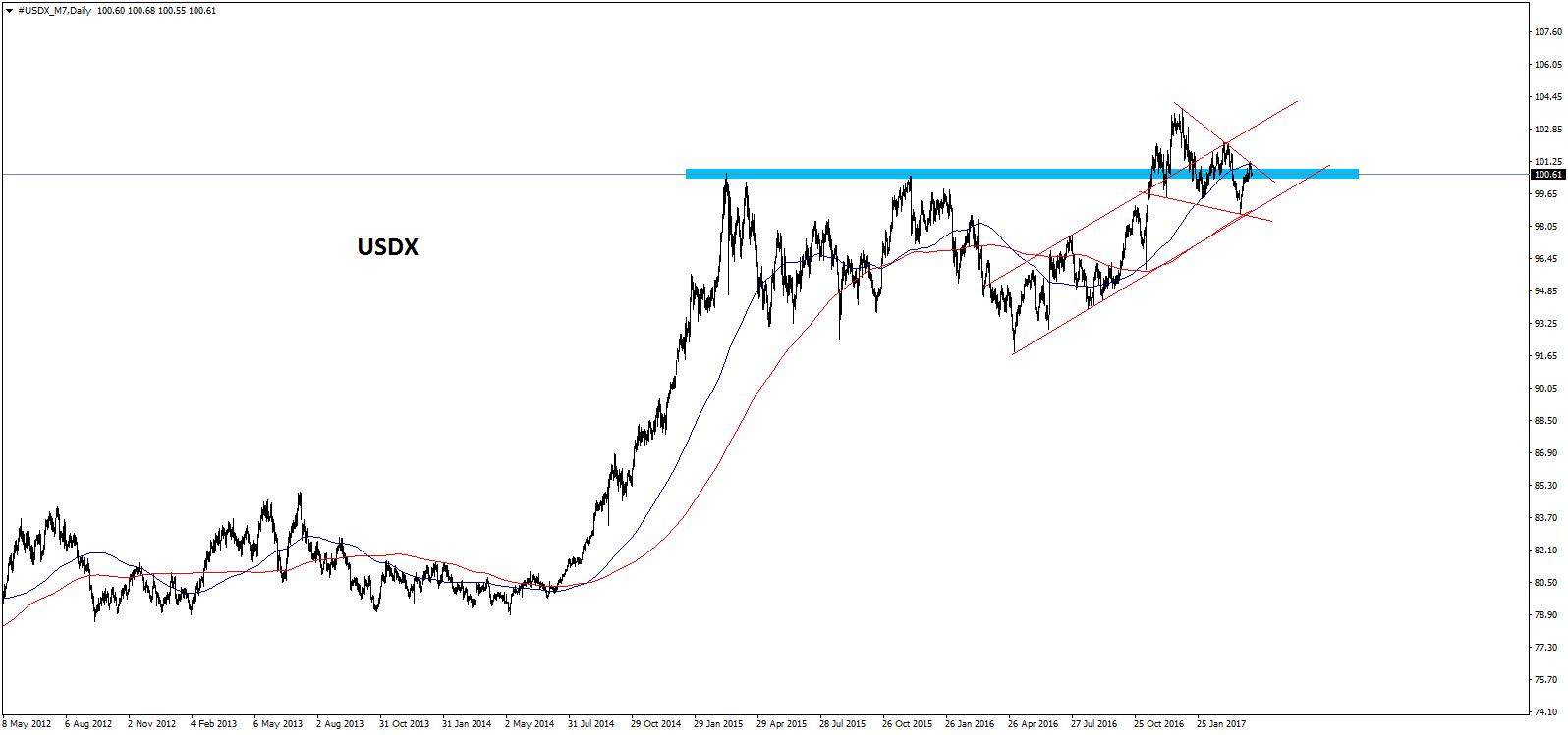 EUR/USD - Wo stehen wir