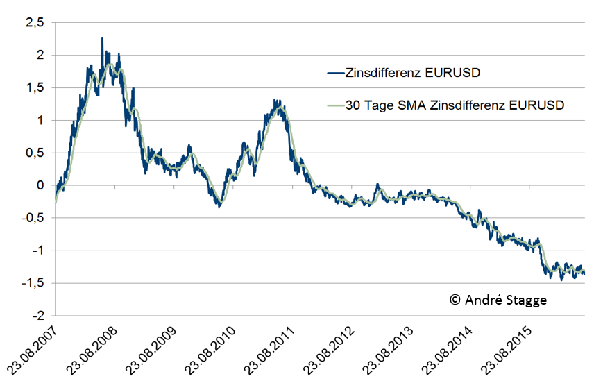 Zinsdifferenz EURUSD