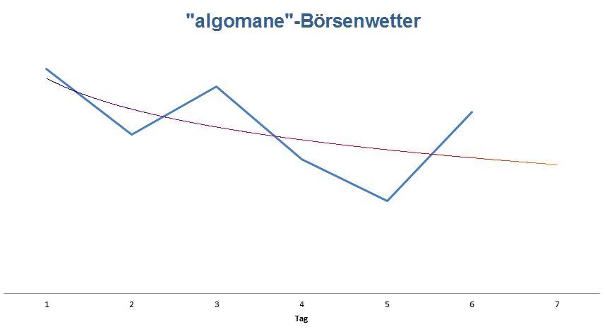 Wetteralgorithmus mit Prognose