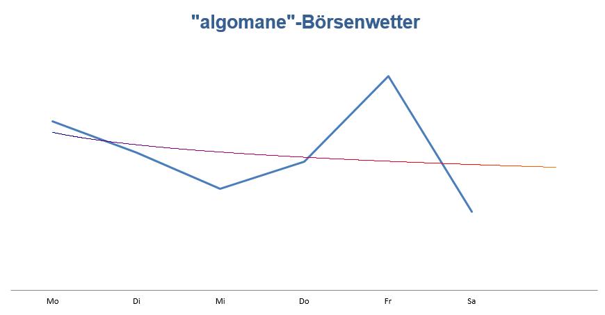 Wetteralgorithmus Marktausblick KW 16
