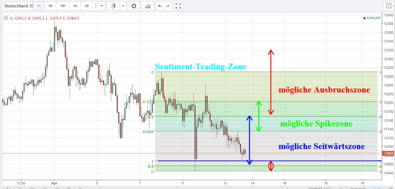Sentiment-Trading-Zone für die 16. Kalenderwoche