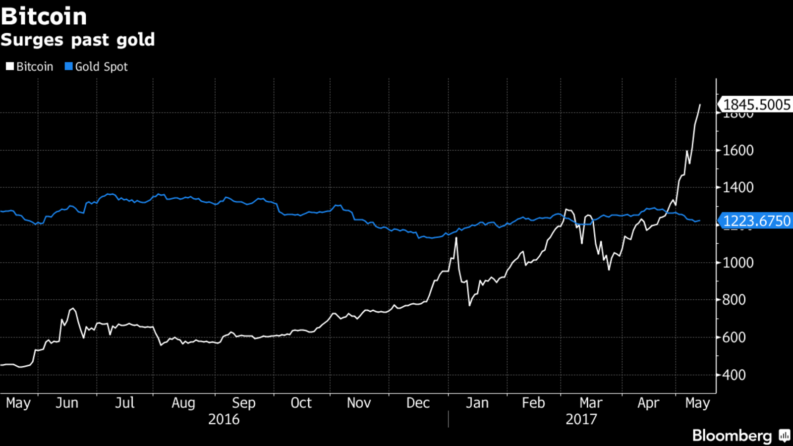 Bitcoin vor Entscheidung: Vergleich mit Gold