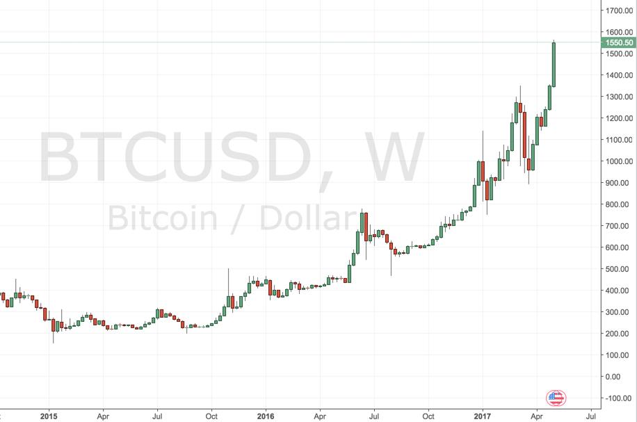 Bitcoin vor Entscheidung: Wochenchart im Rückblick