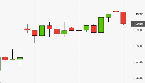 Euro unter Druck Tageskerze