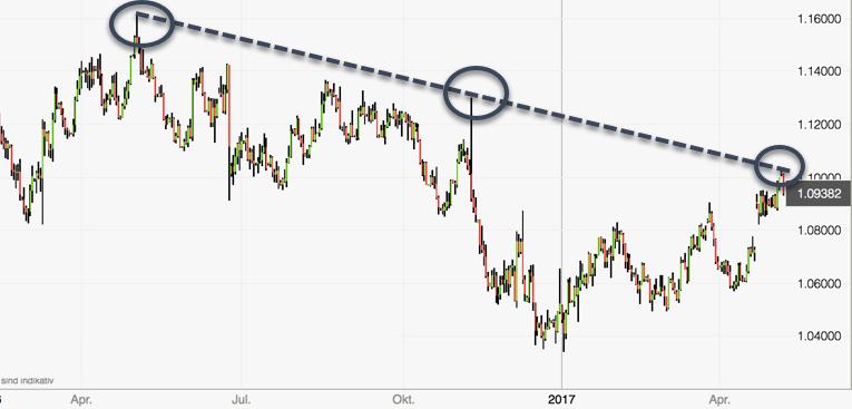 Euro unter Druck Chart Update