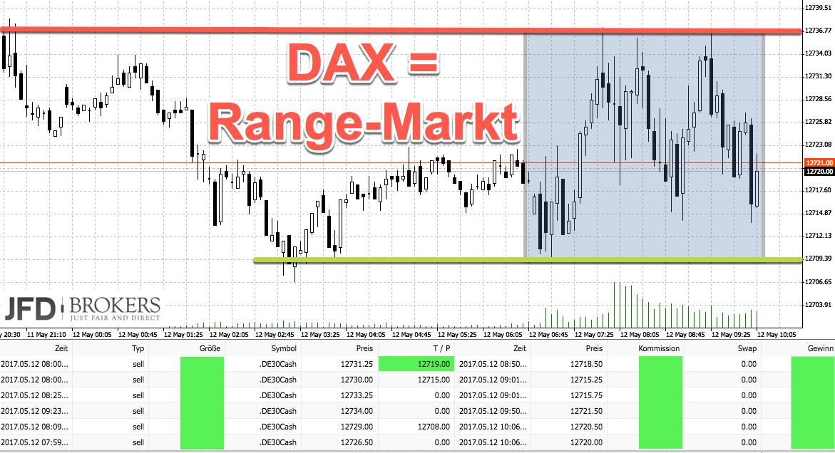 DAX-Chartanalyse nach ruhiger Woche: Trading in der Range
