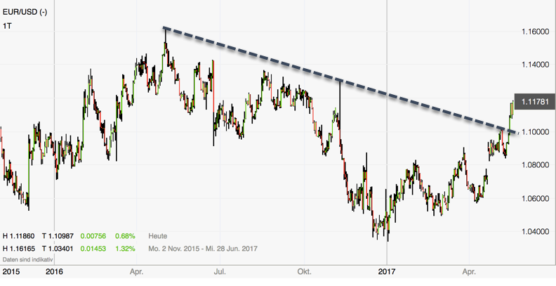 Euro entfesselt - Tageschart Rückblick