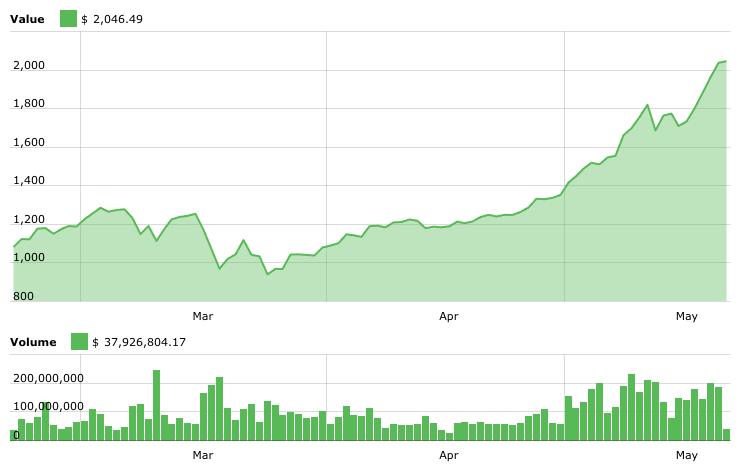 Aufstieg der Kryptowährungen: Bitcoin über 2.000 USD
