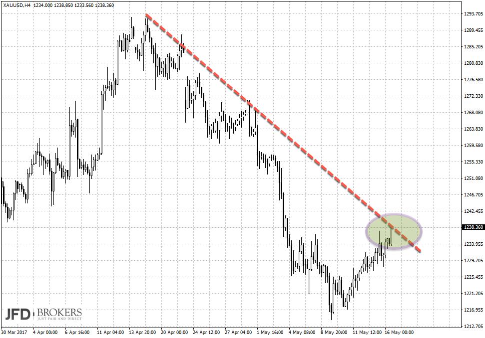 DAX-Chartanalyse als Korrelation: Gold