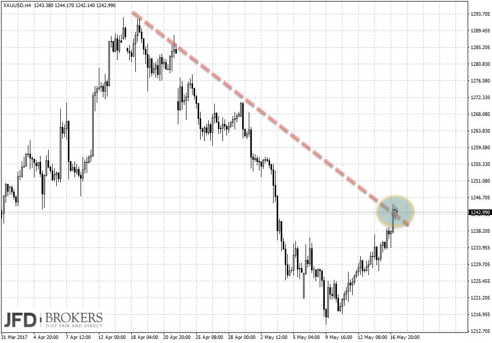 Trading-Signal im Gold am Dienstag Update