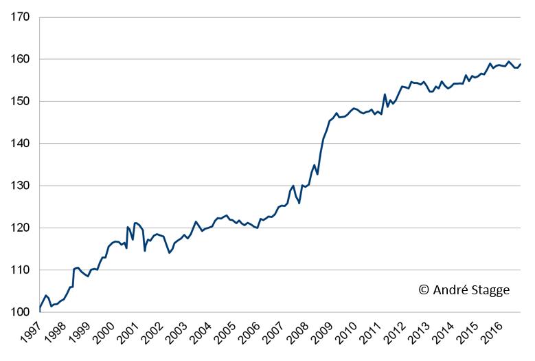 Entwicklung der Strategie zur FED im S&P 500