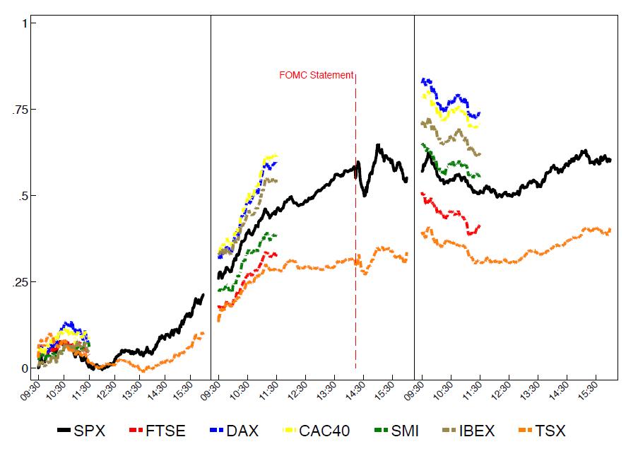 Intraday Performance verschiedener Aktienindizes um die FOMC-Veröffentlichung