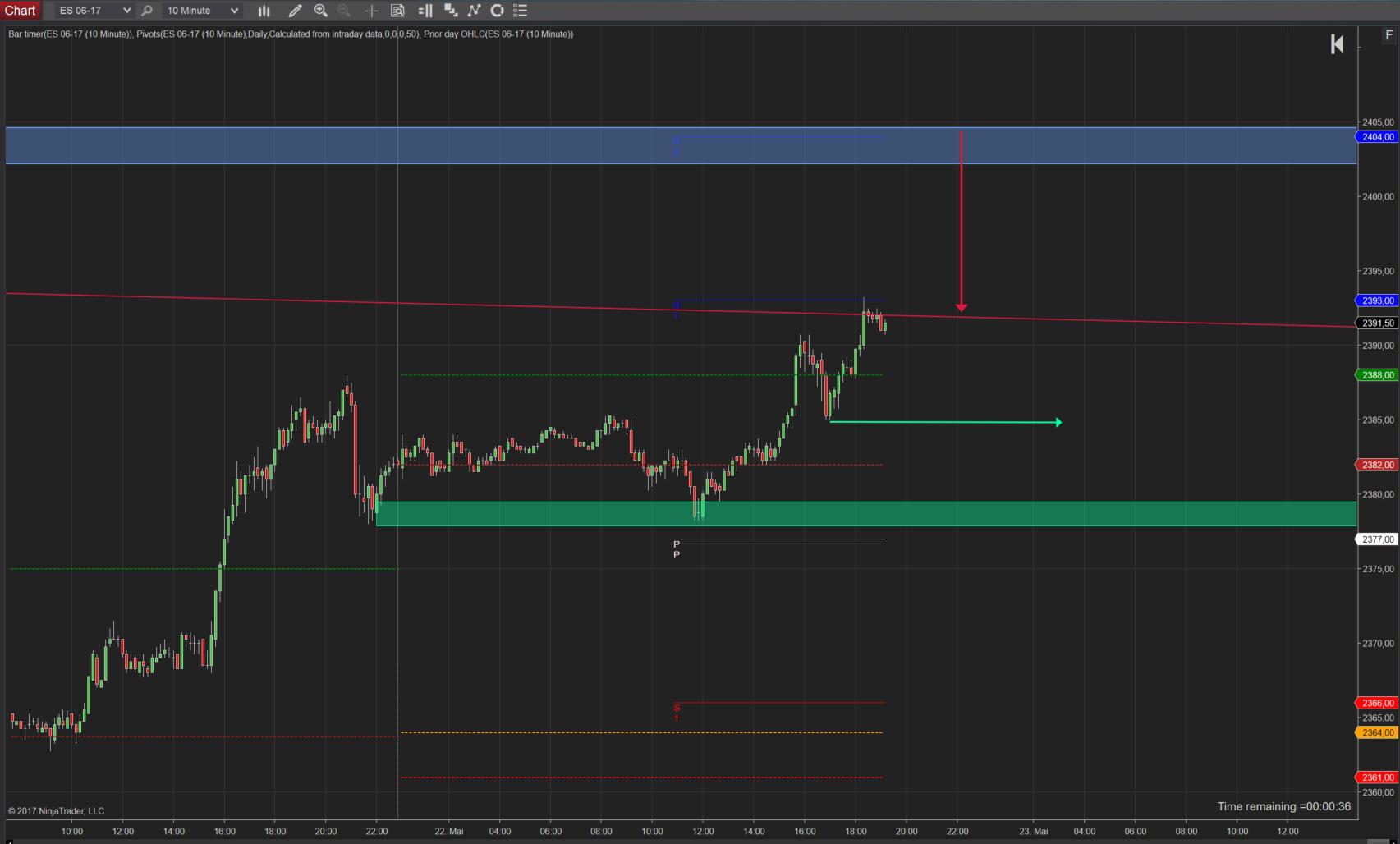 SPX500 mit neuem Anlauf zum Allzeithoch? 10 Minuten Chart