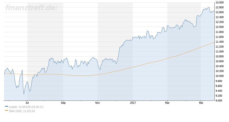 Marktbreite durch gleitende Durchschnitte