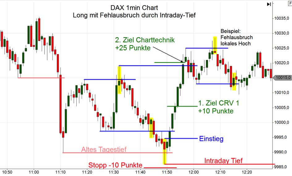 Kurzfristiges Trading managen: Fehlausbruch im DAX