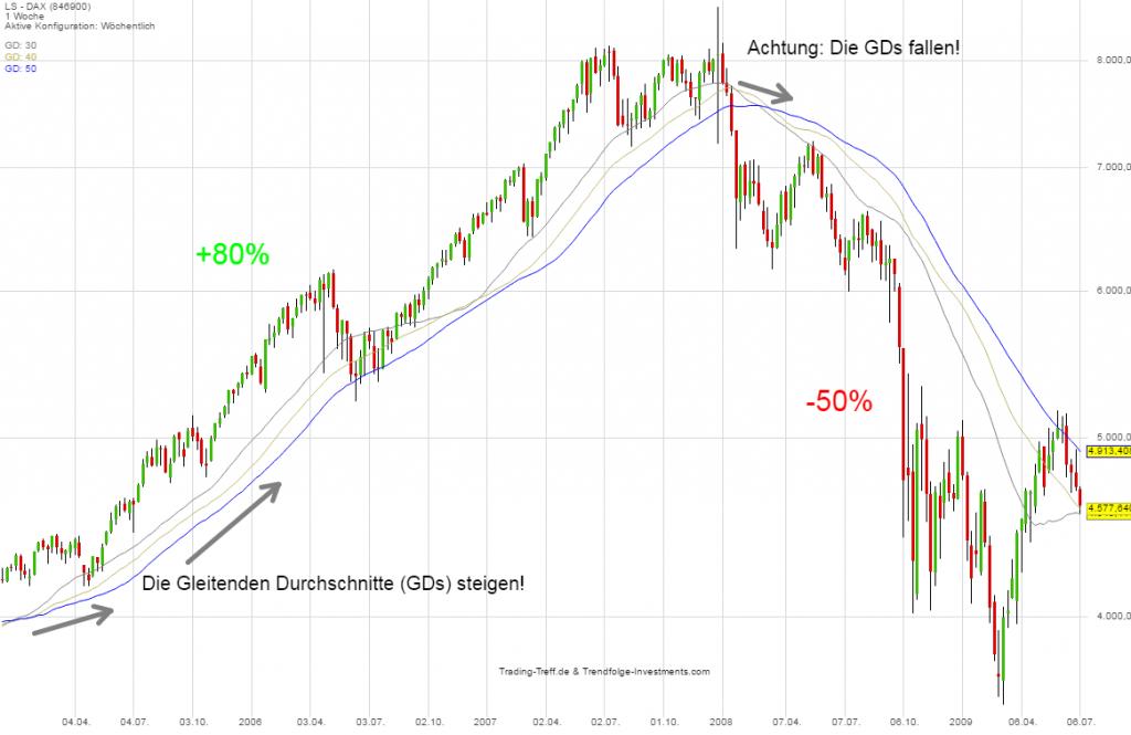 Trendfolge im DAX