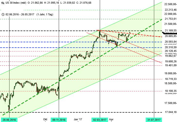 DAX nach europäischen Gipfeln - Dow Jones Jahreschart
