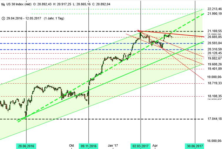 Ausbruch im DAX Ziel 13000 - Blick zum Dow Jones 2