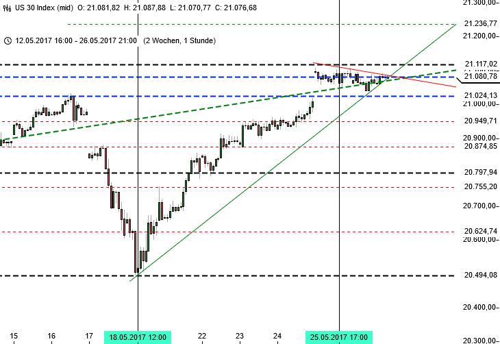 DAX nach europäischen Gipfeln - Dow Jones