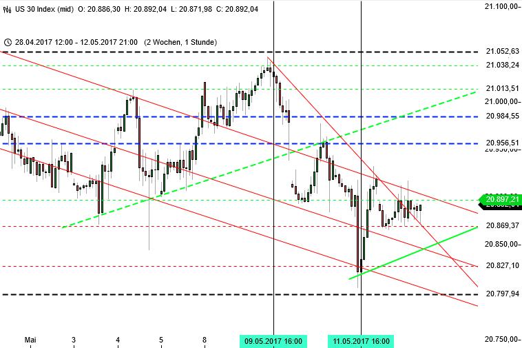 Ausbruch im DAX Ziel 13000 - Blick zum Dow Jones