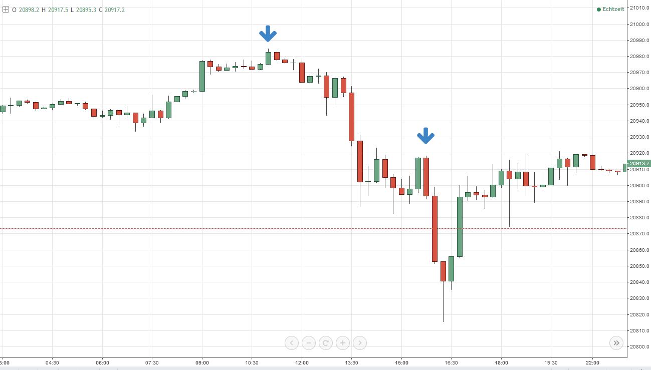 tiefe Aktienmarkt-Analyse - Dow