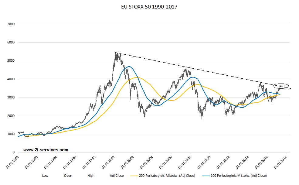 EU Stoxx 50 technischer Ausbruch