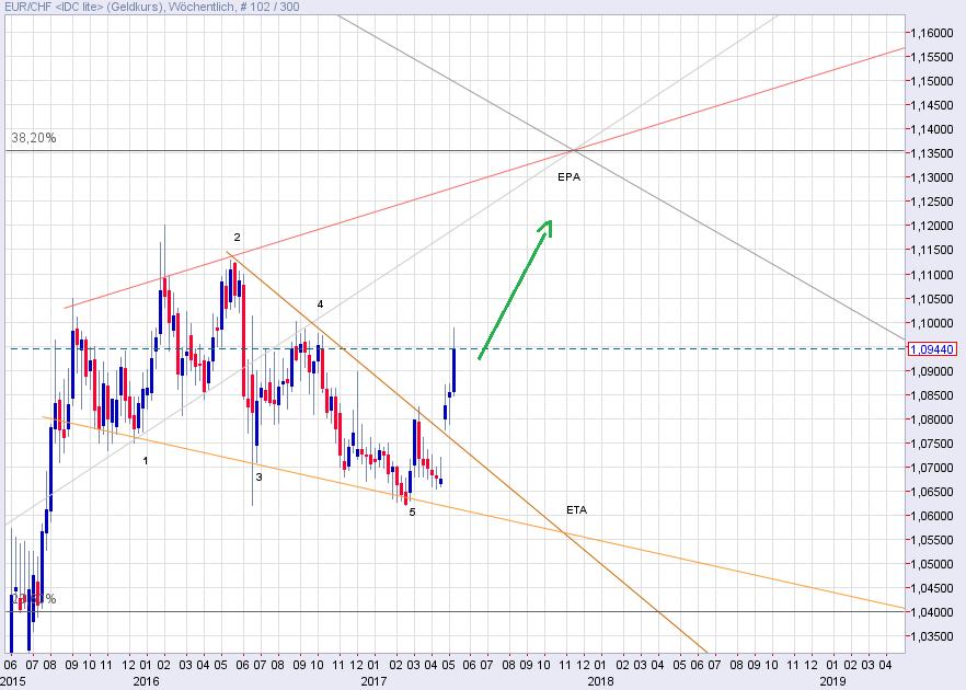 Euro zum Schweizer Franken – Kursziel aus Wolfe Wave
