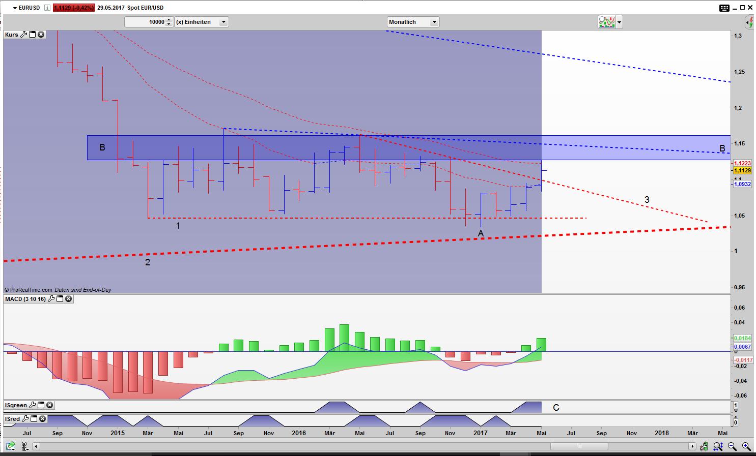 EUR/USD im Monats Bar Chart