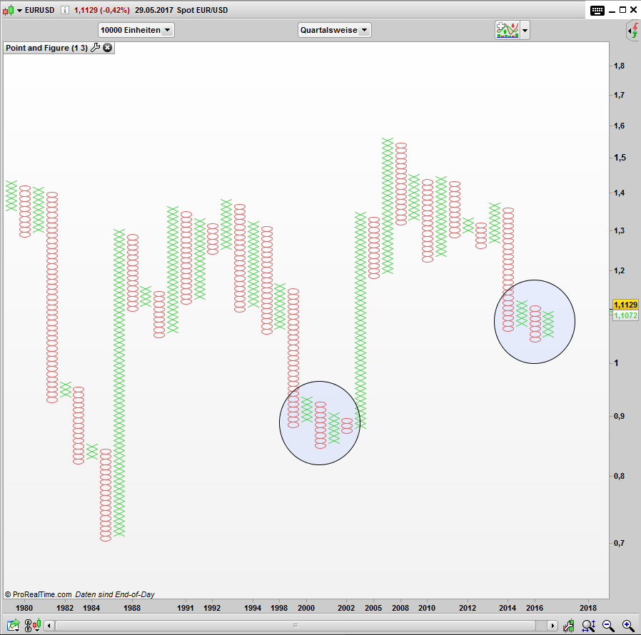 EUR/USD im Point and Figure Chart