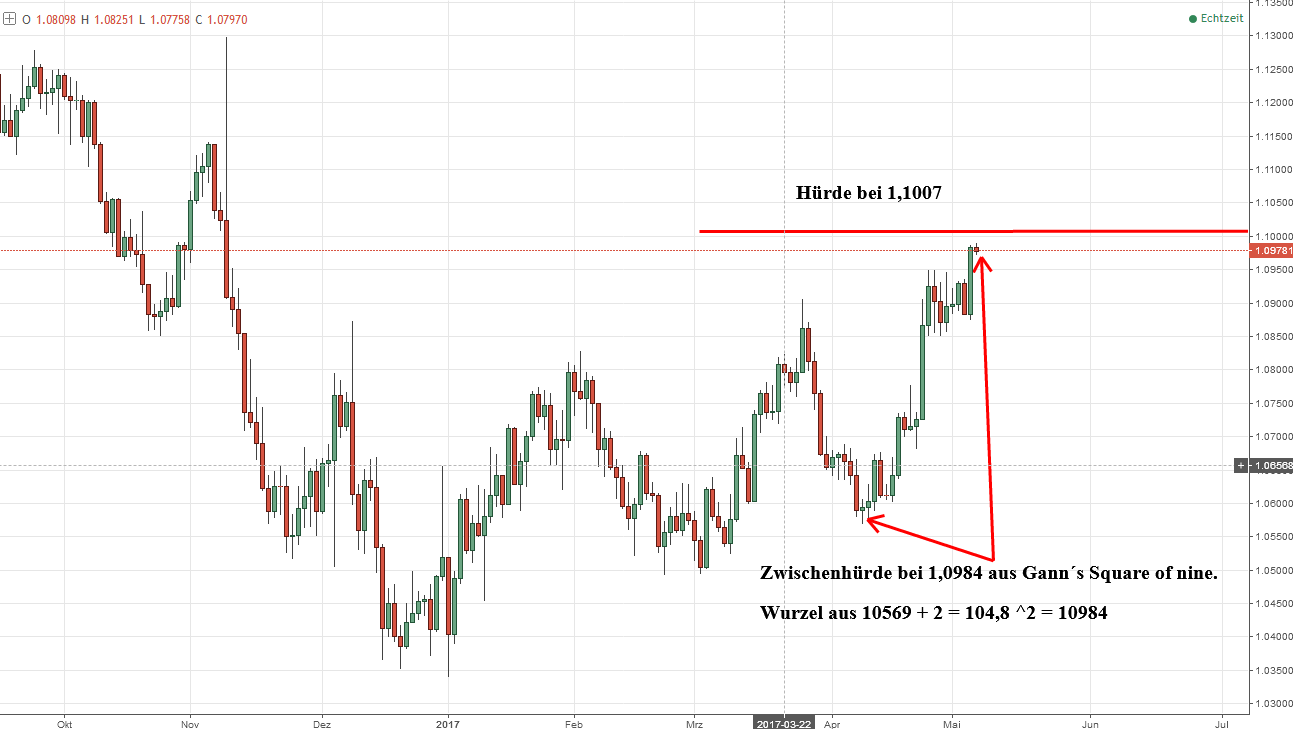 tiefe Aktienmarkt-Analyse - Euro stark