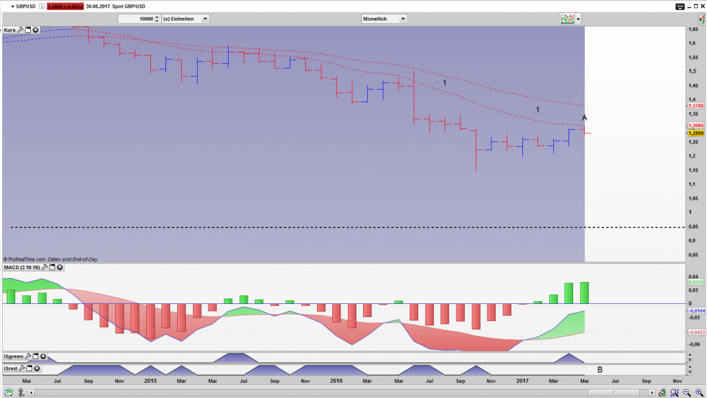 GBP/USD Bar Monats Chart
