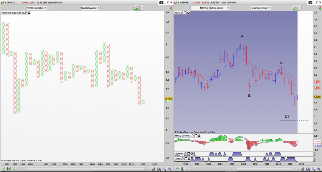 GBP/USD Point and Figure & Bar Quartals Chart