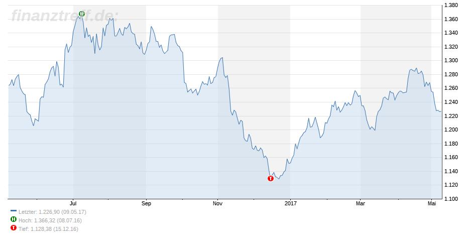 gesunkene Gold Nachfrage auch im Chart zu erkennen