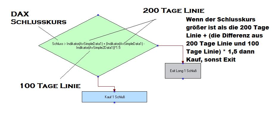 Handel nach 200 Tage Linie kann verbessert werden