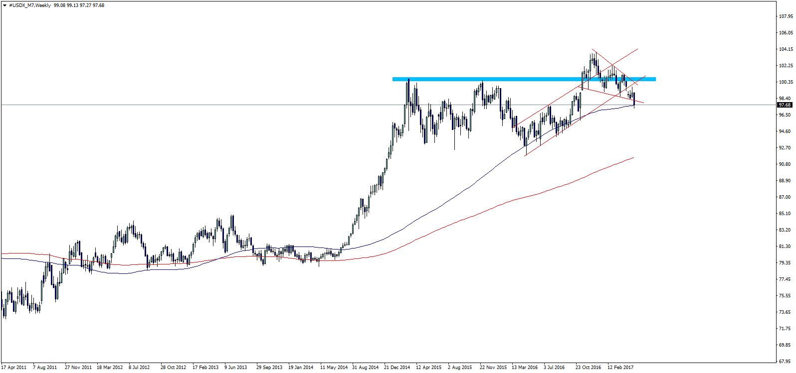 US Dollar Index Trend