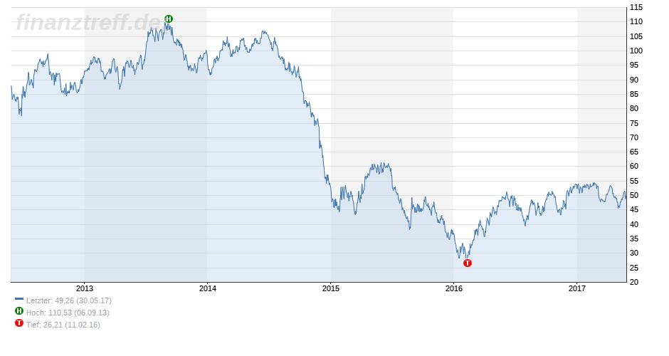 Öl und Aktien
