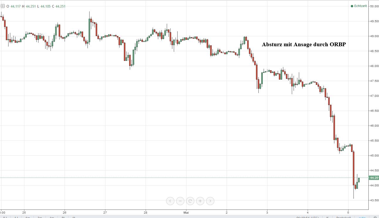 tiefe Aktienmarkt-Analyse - WTI sehr schwach