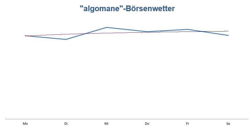 Prognose für die laufende Woche Wetteralgorithmus KW22