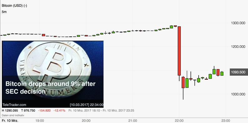 Bitcoin nicht zu bremsen: Einbruch nach SEC-Urteil im März