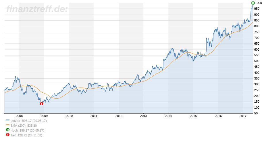 Aktienkurs über 1000: google
