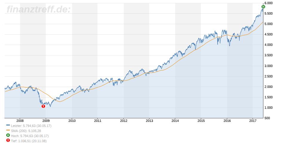 Aktienkurs über 1000: Nasdaq als Index