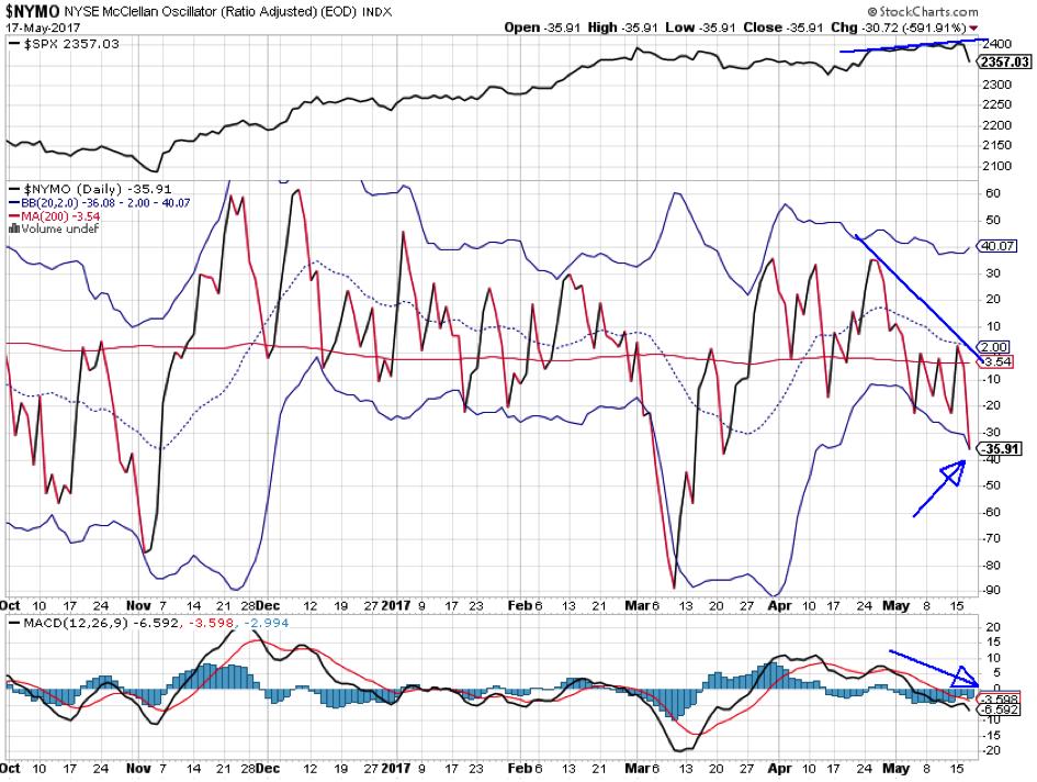 US-Aktienmarkt probt Aufstand: NYSE