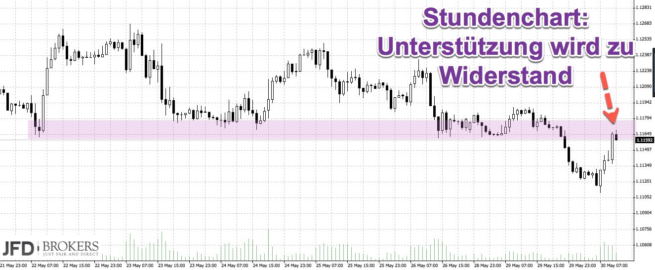 DAX-Chartanalyse zu Pfingsten: Blick auf Euro